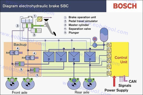 How to bleed SBC brake with MB Star Diagnostic C4 1 How to bleed SBC brake with MB SD C4 Star Diagnosis Multiplexer