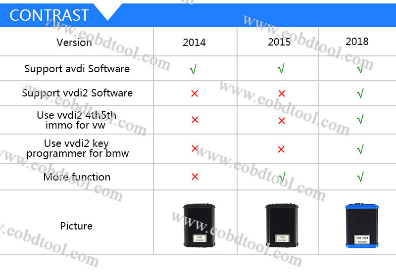FVDI 2018 vs FVDI 2016 vs FVDI 2015 2018 FVDI ABRITES Commander FVDI Full Compare with FVDI 2015