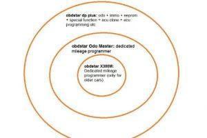 ODO Master Mileage Programmer For Odometer Adjustment/Oil Reset