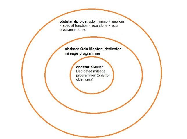 ODO master VS OBDStar DP Plus vs OBDStar X300M ODO Master Mileage Programmer For Odometer Adjustment/Oil Reset